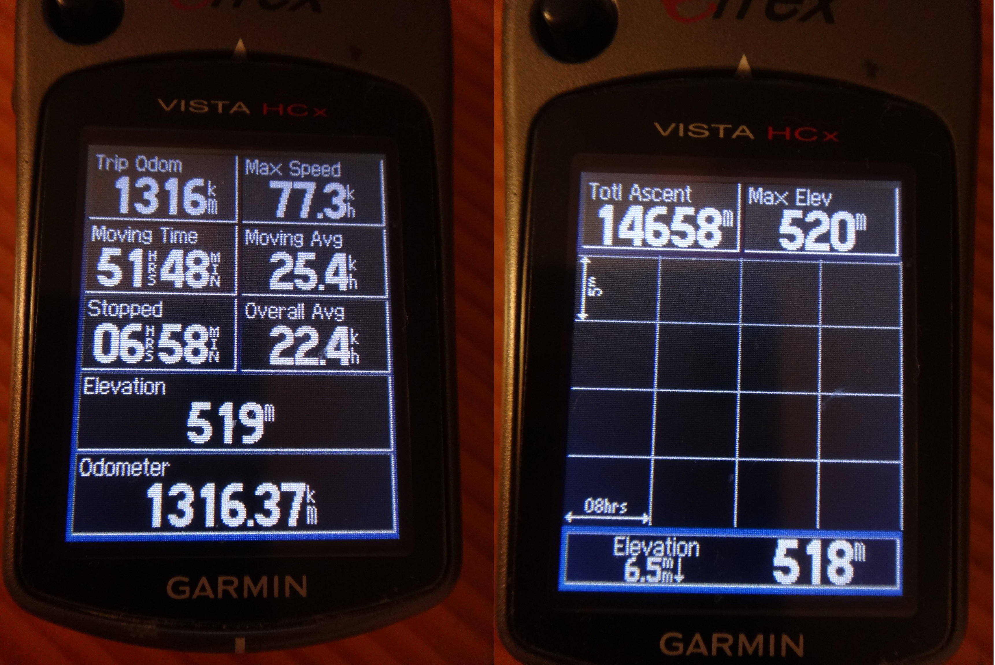 1300km and 14500 metres of climbing